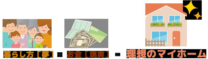 暮らし方[夢]+お金[現実]=理想のマイホーム